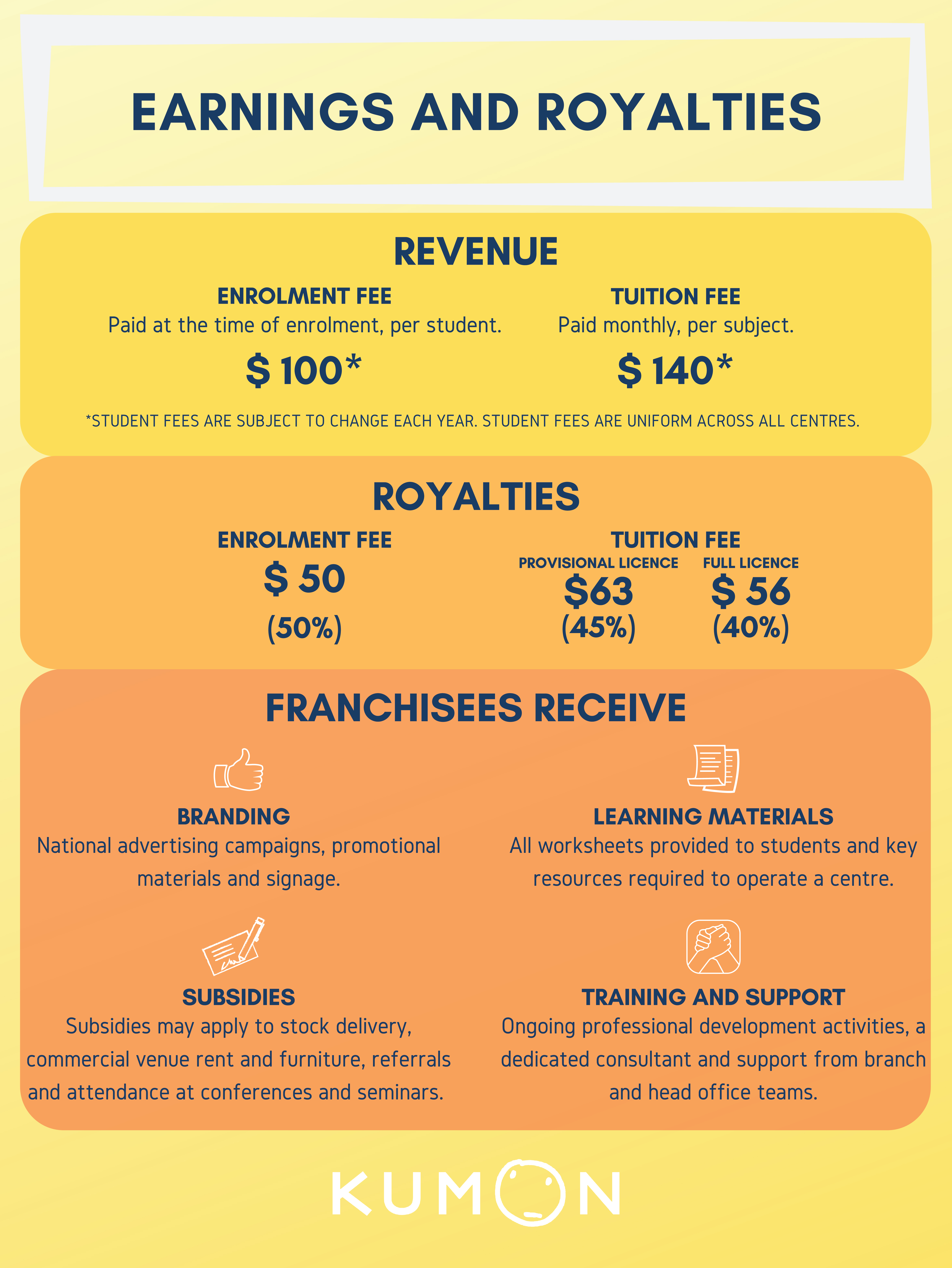 Earnings-and-royalties-infographic